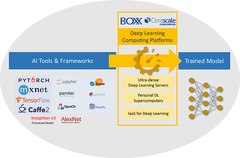 A diagram of AI tools and frameworks with its companies logo, computing platform with levels and trained model in its yellow bullets connected
