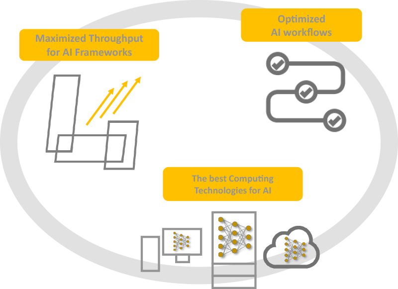 A diagram cycle of computing infrastructure performance with its yellow boxes for title indication on the images