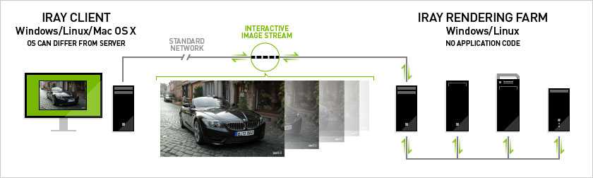NVIDIA Iray Server Hardware from BOXX Ultimate Distributed Rendering